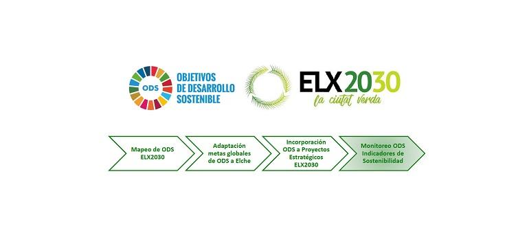 Los Objetivos de Desarrollo Sostenible en el proyecto ELX2030